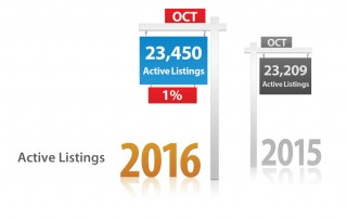 Phoenix Real Estate Market Update