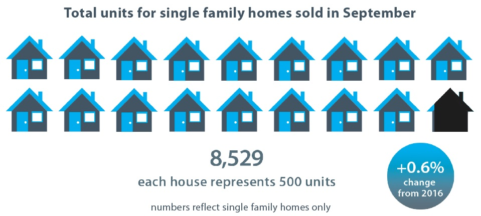 7,156 Each house represents 500 units