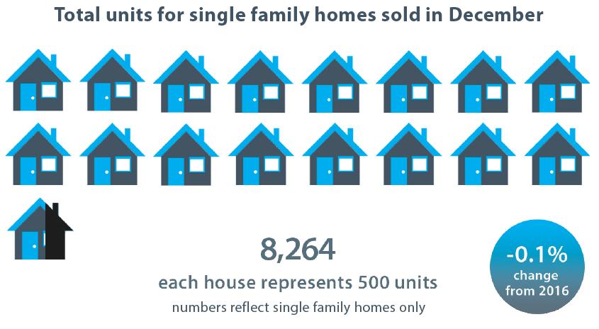 7,156 Each house represents 500 units